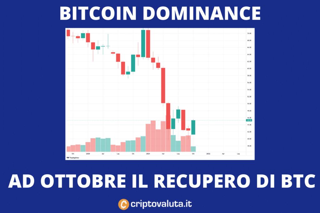 Altcoin e dominance - la rimonta di Bitcoin
