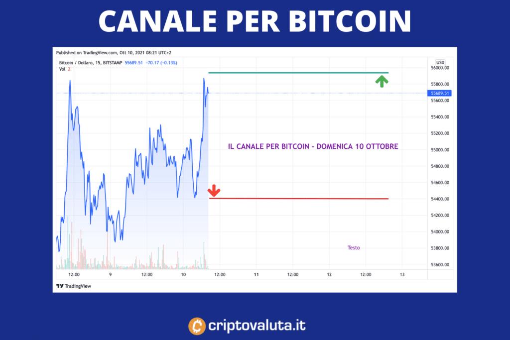Bitcoin - canale domenica