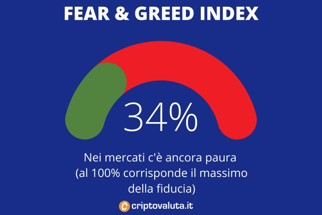 Fear Greed Index mercati azionari