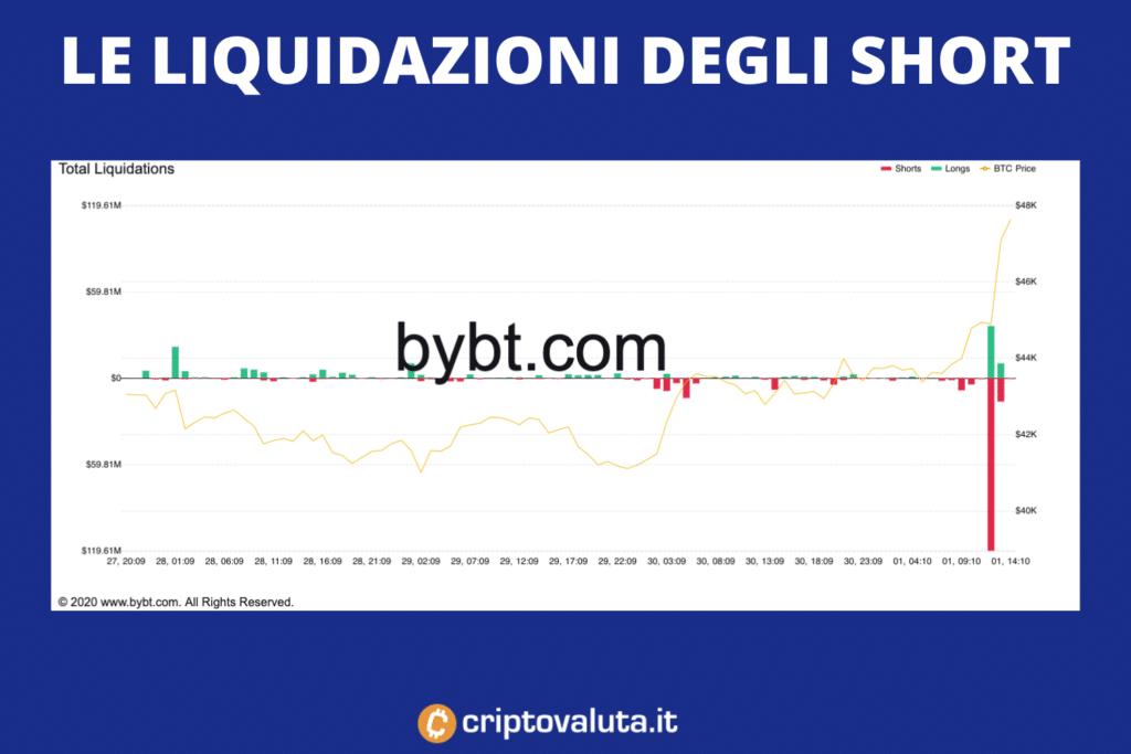 Liquidazioni BTC