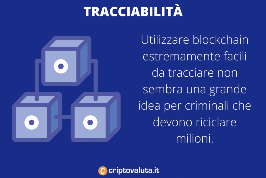 Tracciabiltà transazioni Cripto - di Criptovaluta.it